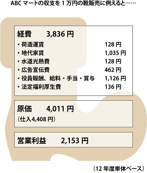 ライバルで「東京靴流通センター」や「シュープラザ」などの店舗を展開するチヨダ(8185) の儲けは、1万円の靴を販売するごとに856円といったところだ。
