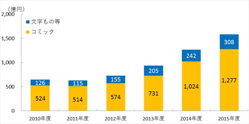 電子書籍市場規模のジャンル別内訳(インプレス調べ)