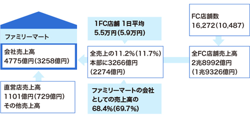 コンビニ本部とFC店舗の関係 ファミリーマート(数字は17年2月期。カッコ内は16年2月期)