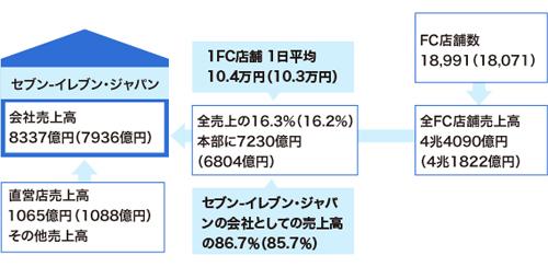 コンビニ本部とFC店舗の関係 セブン-イレブン・ジャパン(数字は17年2月期。カッコ内は16年2月期)