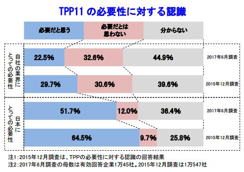 「TPP11 に関する企業の意識調査」(帝国データバンク)