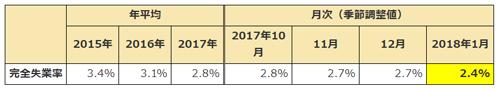 労働力調査(基本集計) 平成30年(2018年)1月分 (総務省統計局 2018年3月2日公表)