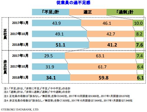 人手不足に対する企業の動向調査(帝国データバンク 2018 年 1 月)