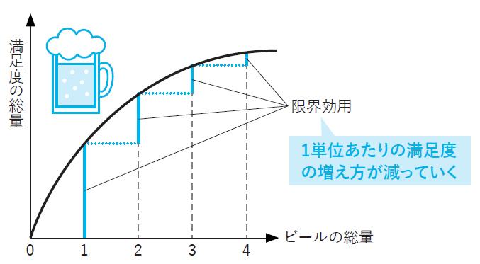 図2-6 ビールの限界効用